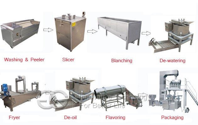 Semi-automatic Potato Cassava Chips Production Line|Mini Plant For Potato Crisps