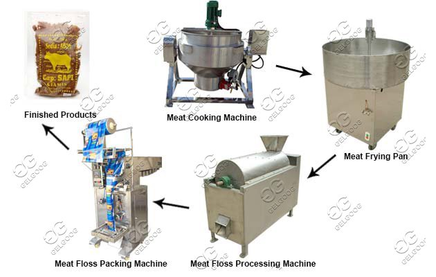 meat floss machine line