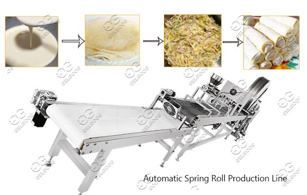 Automatic Spring Roll Processing Line Machine 3000-6000pcs/h Manufacturer