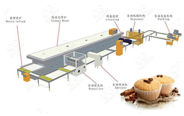 <b>Industrial Cupcake Production Line - gelgoog.com</b>