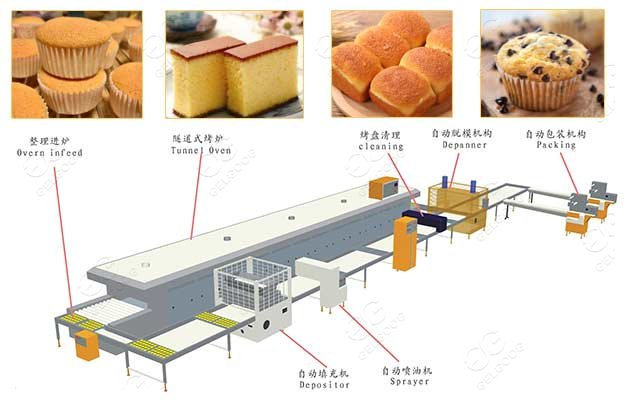 <b>High Speed Bakery Cake Industrial Factory Machine Plant</b>