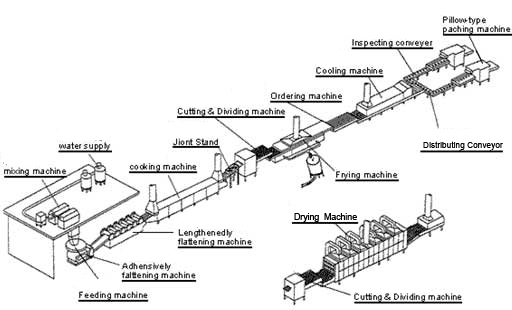 instant noodle manufacturing process