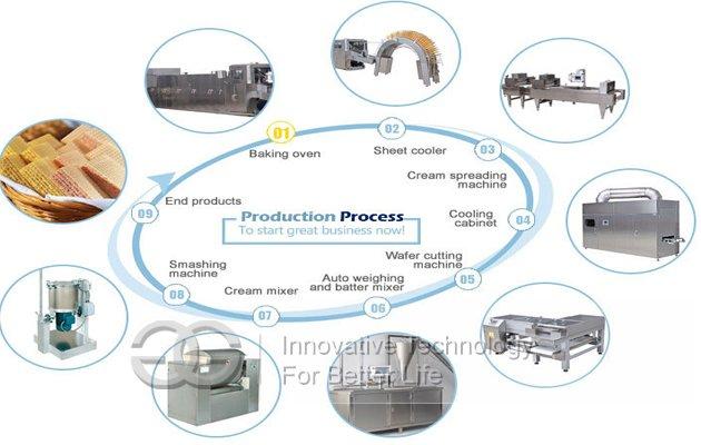 bakery plant layout