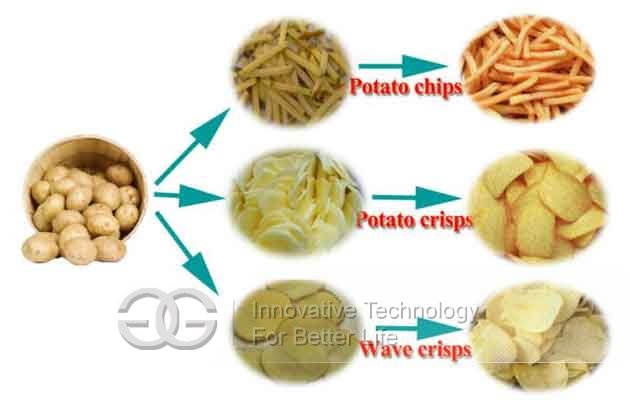 machinery use in potato chips