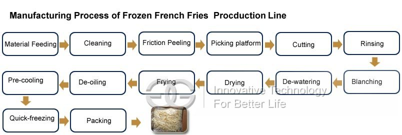 french fries manufacturing process