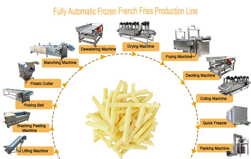 potato fries making machine