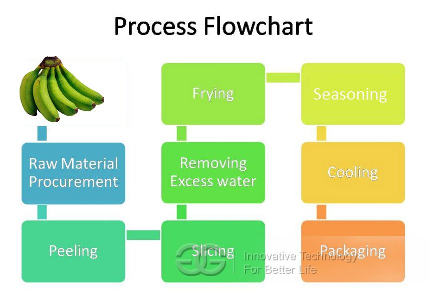 plantain chips processing flowchart