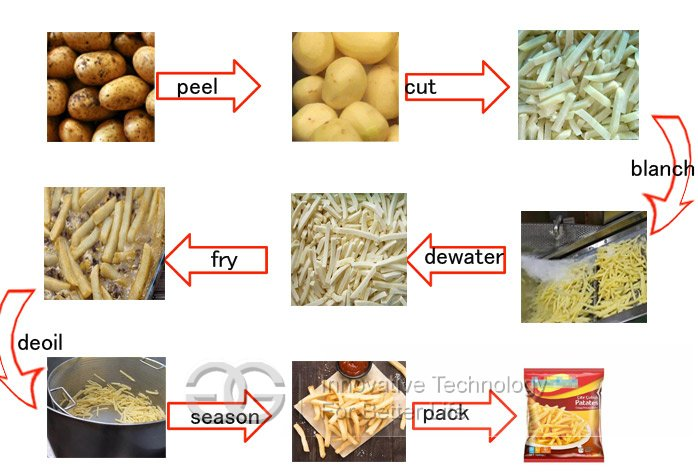 french fries production process