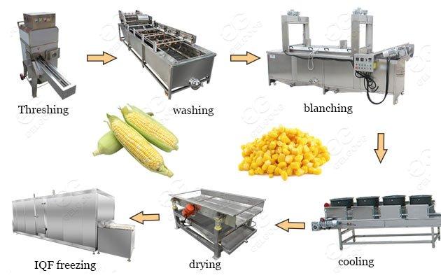industrial frozen corn processing line