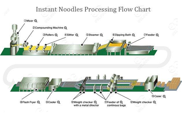 automatic maggie noodle factory machine