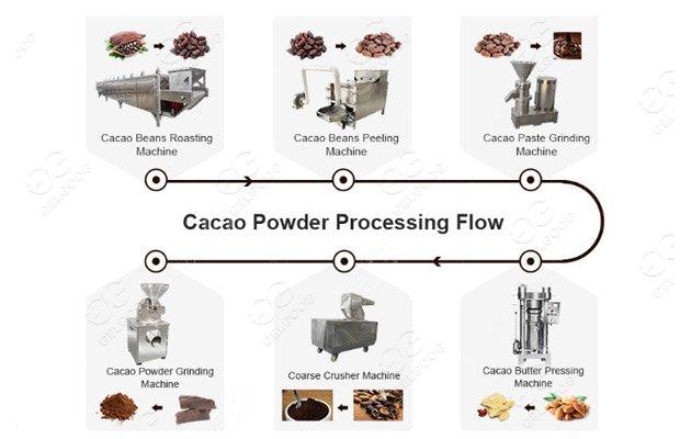 cocoa processing machine