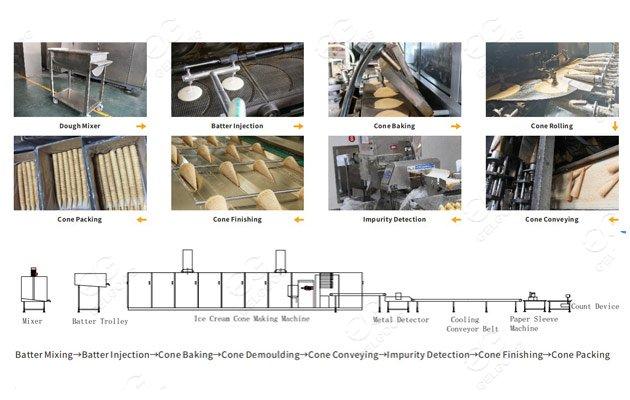 sugar cone production line